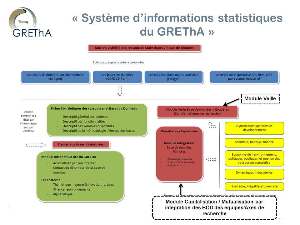 Groupe de Recherche en Economie Théorique et appliquée – UMR CNRS 5113 « Système dinformations statistiques du GREThA » Module Veille Module Capitalisation / Mutualisation par intégration des BDD des équipes/Axes de recherche