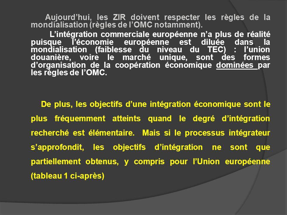 Aujourdhui, les ZIR doivent respecter les règles de la mondialisation (règles de lOMC notamment).