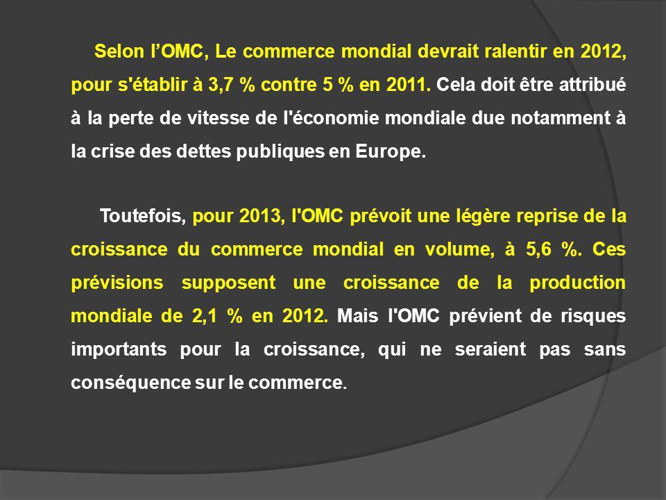 Selon lOMC, Le commerce mondial devrait ralentir en 2012, pour s'établir à 3,7 % contre 5 % en 2011. Cela doit être attribué à la perte de vitesse de
