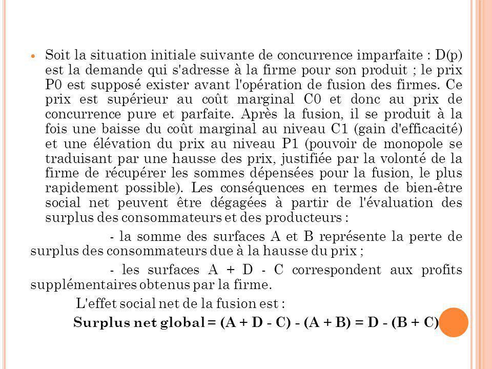 Soit la situation initiale suivante de concurrence imparfaite : D(p) est la demande qui s adresse à la firme pour son produit ; le prix P0 est supposé exister avant l opération de fusion des firmes.