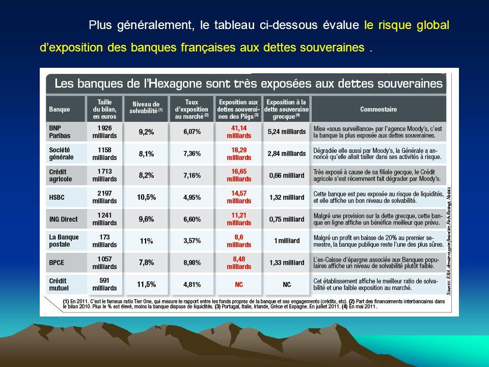 Plus généralement, le tableau ci-dessous évalue le risque global dexposition des banques françaises aux dettes souveraines.