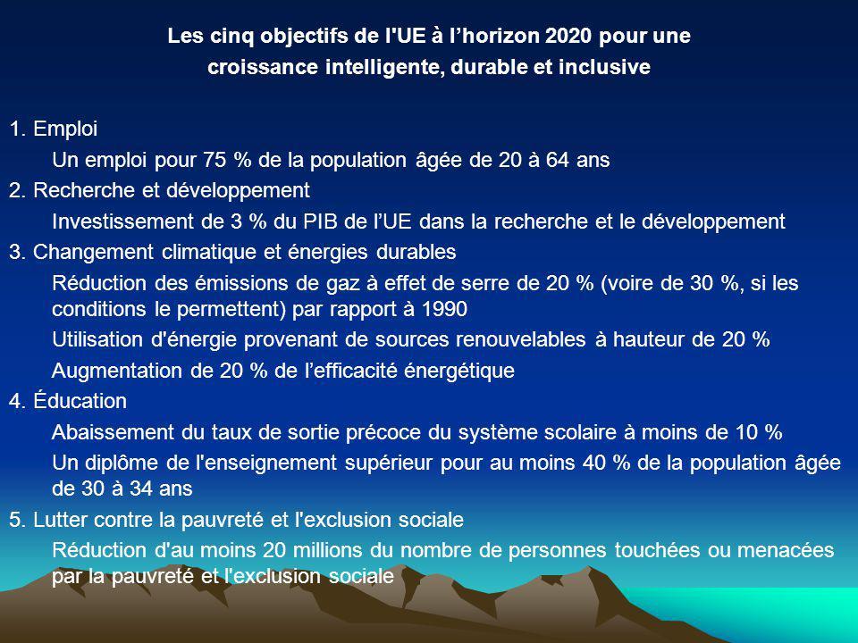 Les cinq objectifs de l UE à lhorizon 2020 pour une croissance intelligente, durable et inclusive 1.