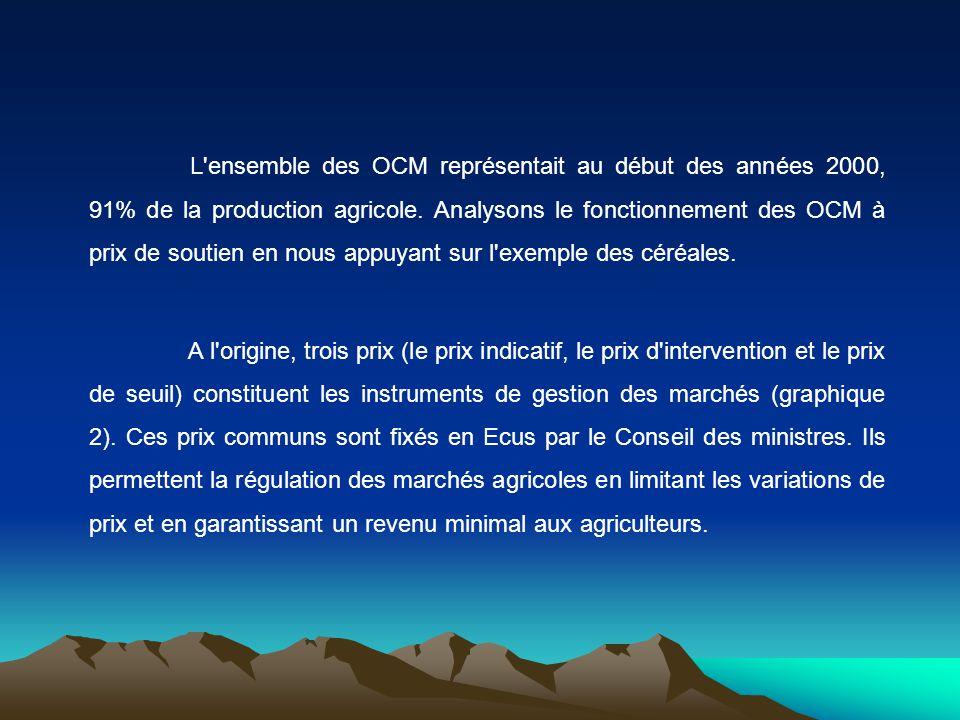 L'ensemble des OCM représentait au début des années 2000, 91% de la production agricole. Analysons le fonctionnement des OCM à prix de soutien en nous
