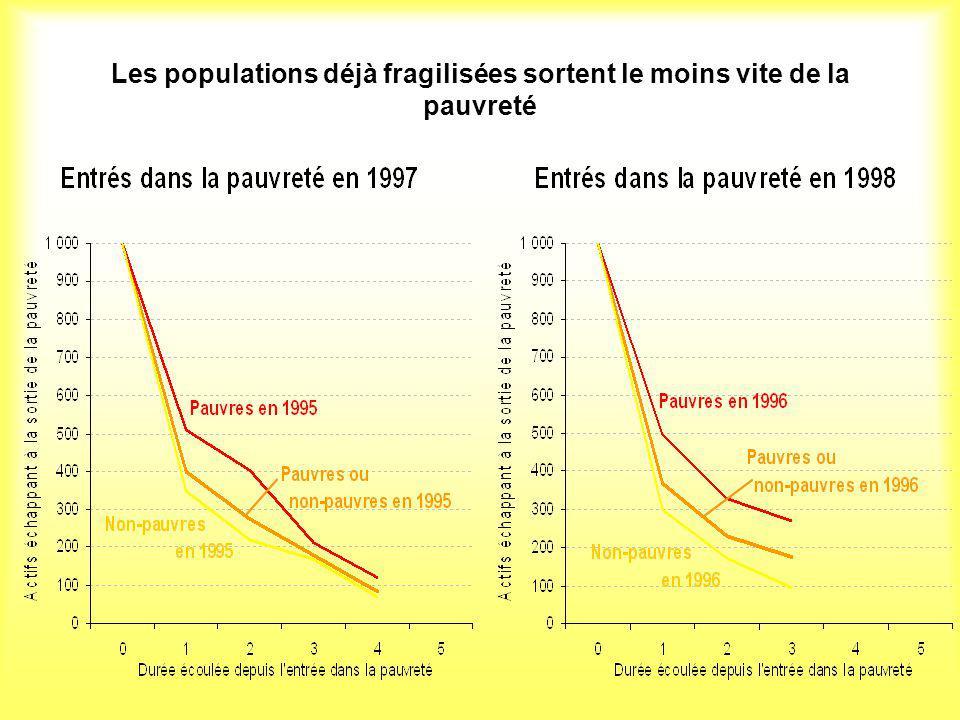 Les populations déjà fragilisées sortent le moins vite de la pauvreté
