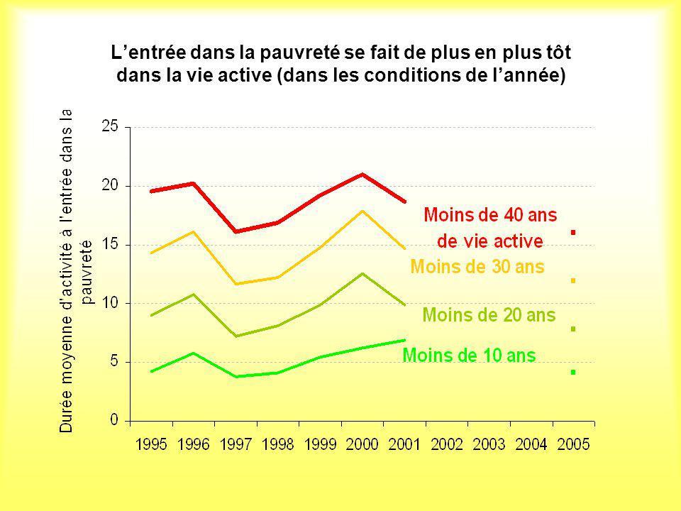 Lentrée dans la pauvreté se fait de plus en plus tôt dans la vie active (dans les conditions de lannée)