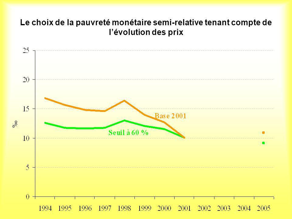Le choix de la pauvreté monétaire semi-relative tenant compte de lévolution des prix