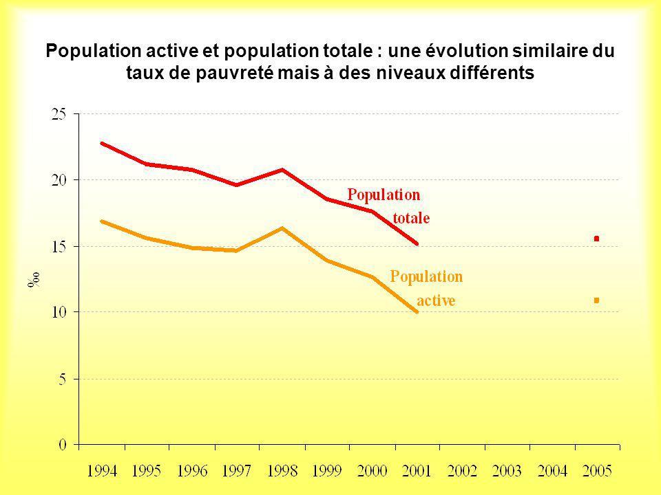 Population active et population totale : une évolution similaire du taux de pauvreté mais à des niveaux différents