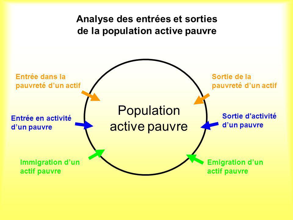 Analyse des différents facteurs dentrées et de sorties de la population active pauvre