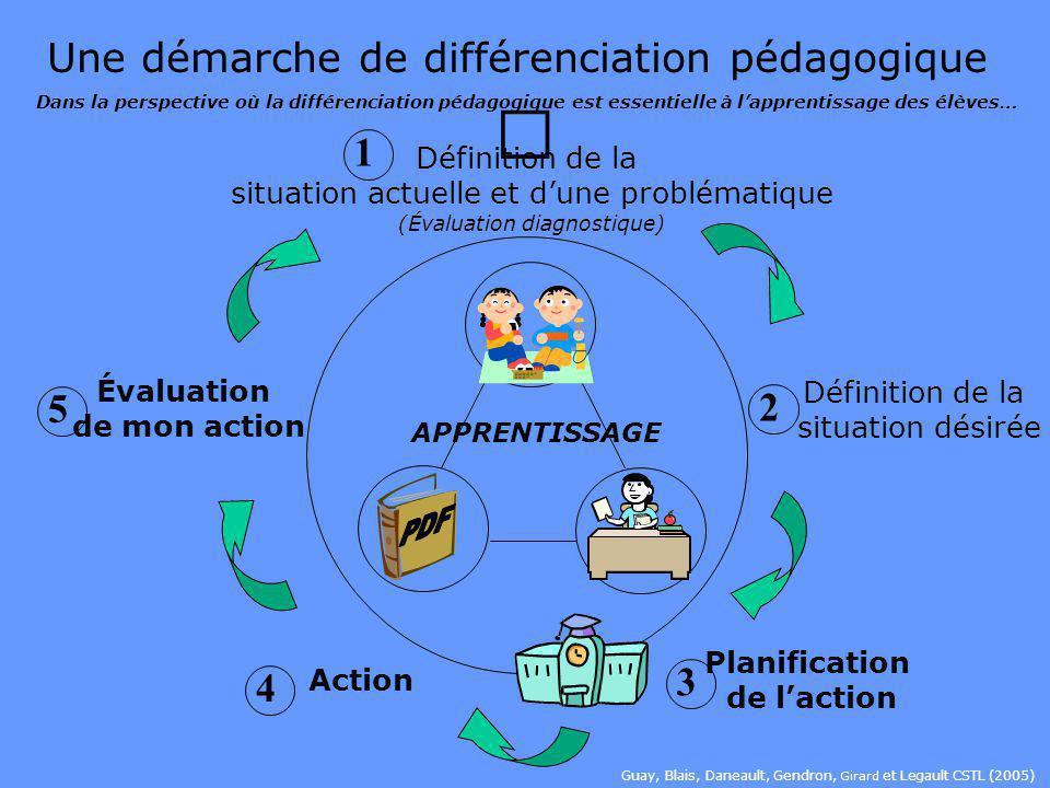Rôles de la direction décole Exerce un leadership pédagogique auprès de son équipe-école afin que lobjectif de la recherche-action soit atteint. Parti
