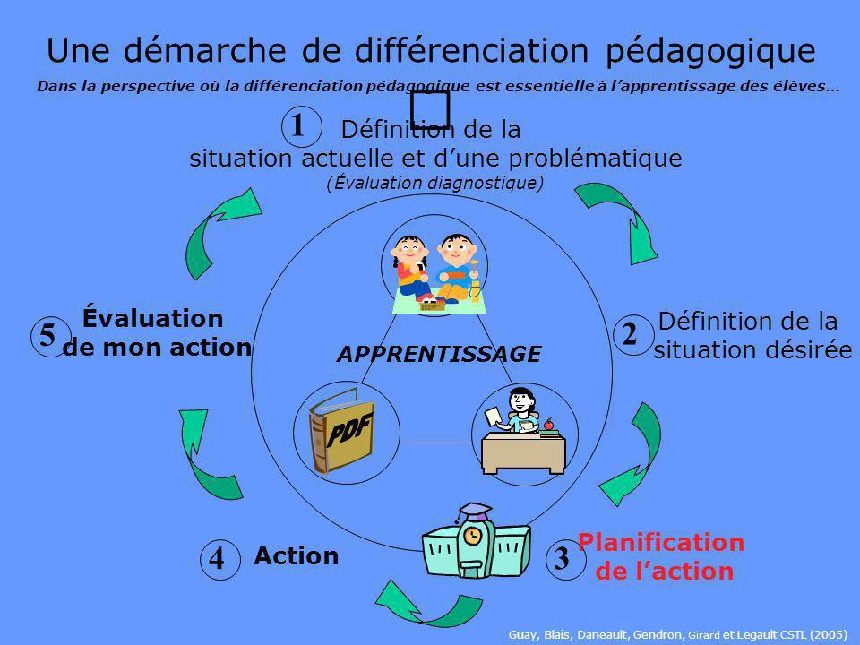 Définition de la situation désirée Enseigner par modelage comment se donner des méthodes de travail pour C1 math et la C3 anglais Faire une affiche du