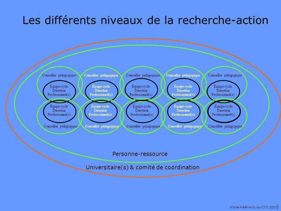 Formation Développement professionnel des participants Action Changements bénéfiques pour lapprentissage Recherche Améliorer les connaissances