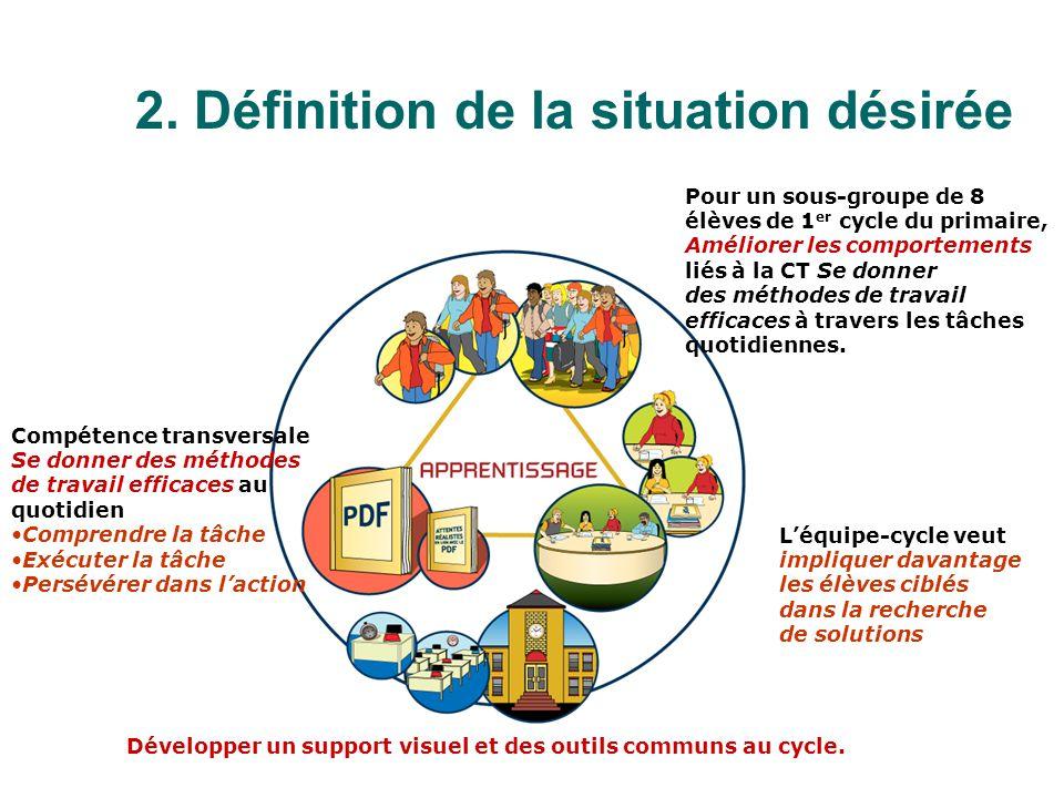 Léquipe-cycle veut impliquer davantage les élèves ciblés dans la recherche de solutions Développer un support visuel et des outils communs au cycle. P