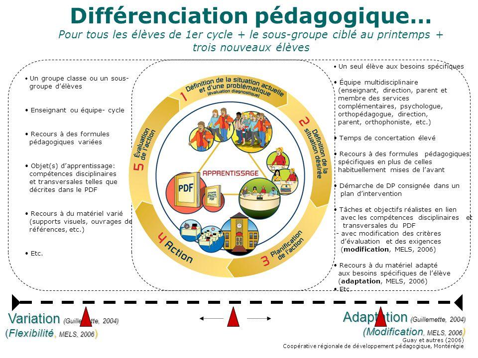 Guay et autres (2006) Coopérative régionale de développement pédagogique, Montérégie Différenciation pédagogique… Pour tous les élèves de 1er cycle +