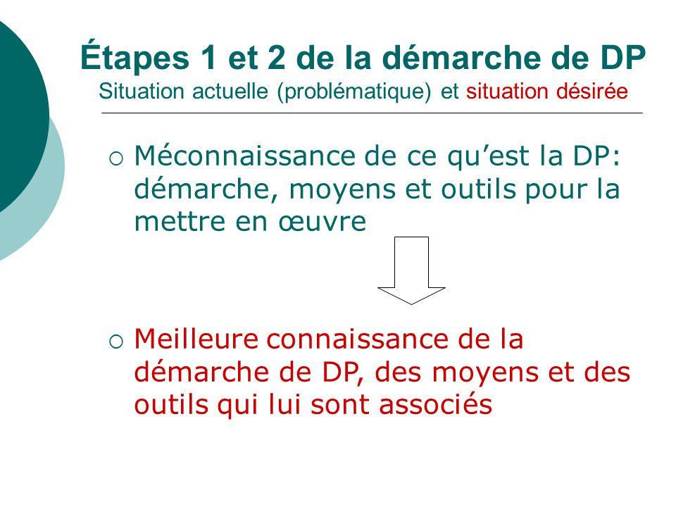 Étapes 1 et 2 de la démarche de DP Situation actuelle (problématique) et situation désirée Méconnaissance de ce quest la DP: démarche, moyens et outil