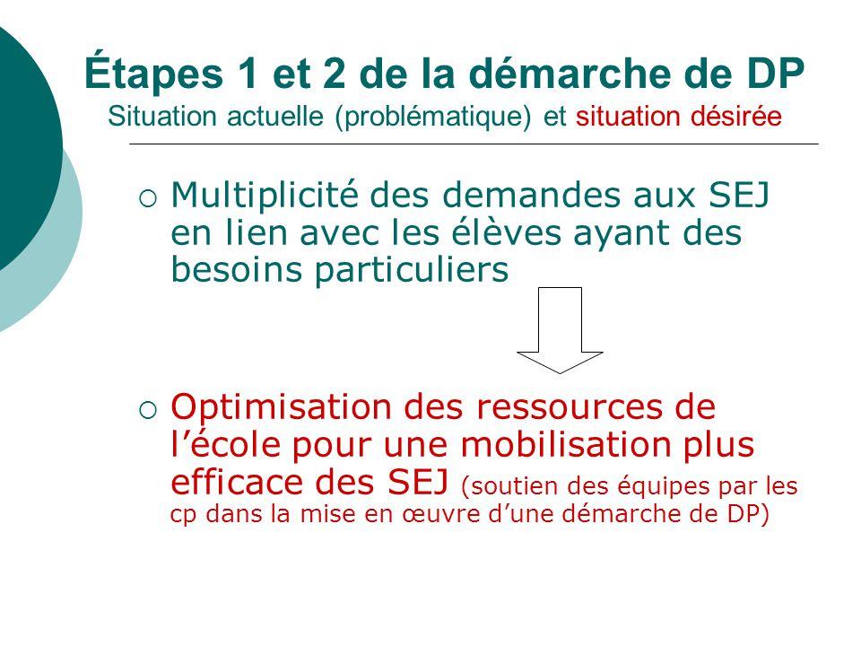 Étapes 1 et 2 de la démarche de DP Situation actuelle (problématique) et situation désirée Multiplicité des demandes aux SEJ en lien avec les élèves a