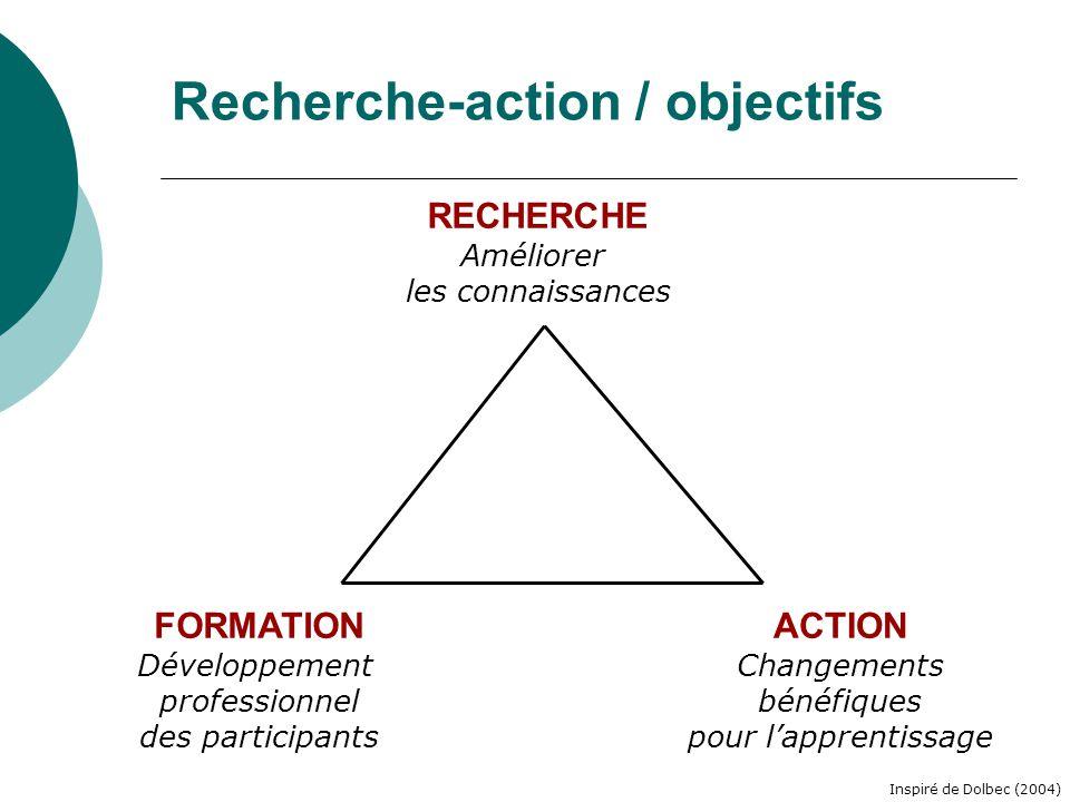Recherche-action / objectifs RECHERCHE Améliorer les connaissances ACTION Changements bénéfiques pour lapprentissage FORMATION Développement professio