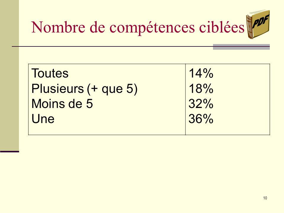 9 Objet(s) dapprentissage ciblé(s) Langue Lire Écrire Communiquer Maths Éduc.physique Univers social C.