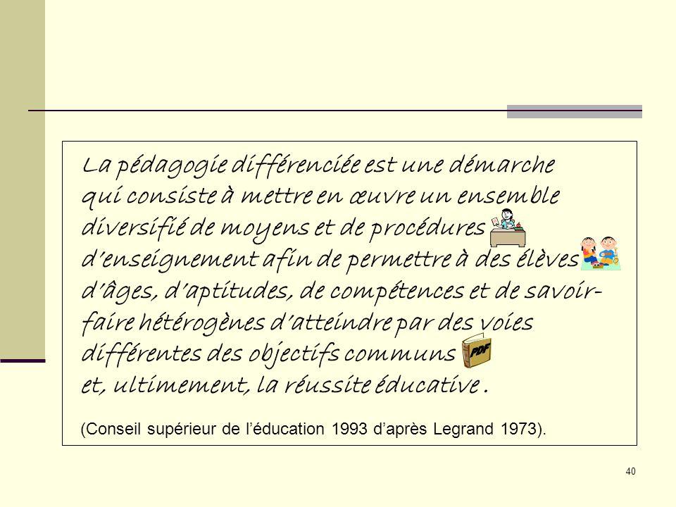 39 S UJET O BJET A GENT Élève Sous-groupe délèves Groupe délèves Compétences disciplinaires et transversales Enseignant Équipe-cycle Orthopédagogue Parent Matériel pédagogique Méthodes, approches Temps (horaire) Aménagement de la classe Ressources matérielles Ressources humaines (direction décole, collègues, consultants, etc.) M ILIEU Modèle de la situation pédagogique