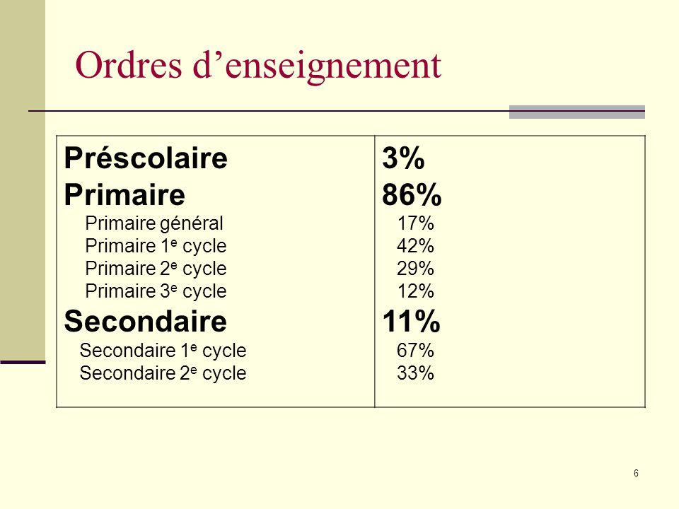 6 Préscolaire Primaire Primaire général Primaire 1 e cycle Primaire 2 e cycle Primaire 3 e cycle Secondaire Secondaire 1 e cycle Secondaire 2 e cycle 3% 86% 17% 42% 29% 12% 11% 67% 33% Ordres denseignement