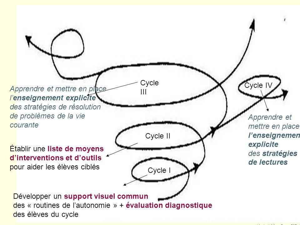 Développer un support visuel commun des « routines de lautonomie » + évaluation diagnostique des élèves du cycle Établir une liste de moyens dinterventions et doutils pour aider les élèves ciblés Cycle II de DP Cycle I de DP Marie-Hélène Guay CSTL (2005 )