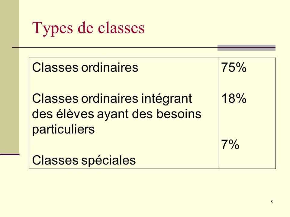 8 Types de classes Classes ordinaires Classes ordinaires intégrant des élèves ayant des besoins particuliers Classes spéciales 75% 18% 7%