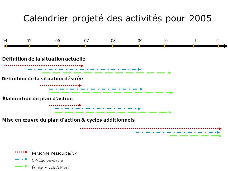 Calendrier projeté des activités pour 2005 040506081211100907 Définition de la situation désirée Définition de la situation actuelle Élaboration du pl