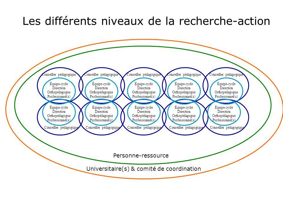 Équipe-cycle Direction Orthopédagogue Professionnel(s) Conseiller pédagogique Personne-ressource Universitaire(s) & comité de coordination Les différe