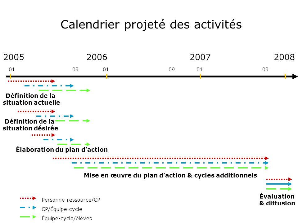 Calendrier projeté des activités 200520062007 01 09 Définition de la situation actuelle Définition de la situation désirée Mise en œuvre du plan dacti