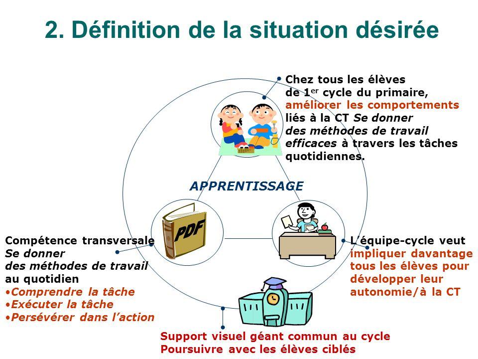 Compétence transversale Se donner des méthodes de travail au quotidien Peu délèves du 1 er cycle du primaire possèdent les comportements souhaités lié
