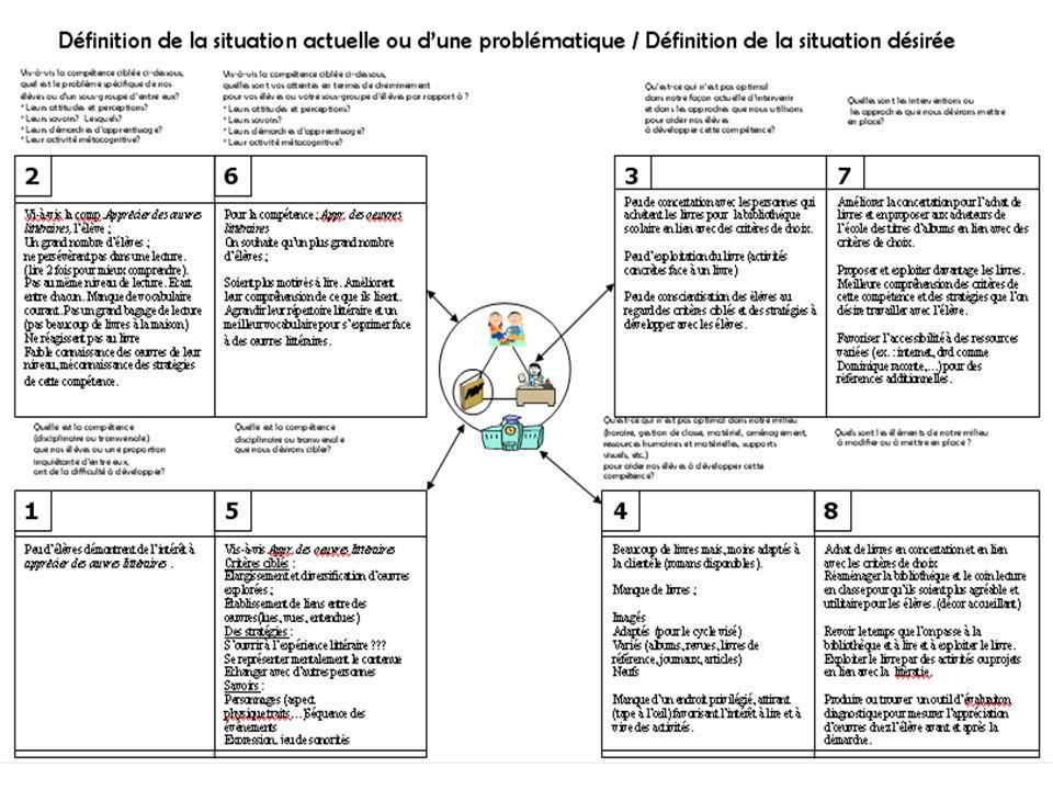 44 1re boucle de DP: 2006-2007 Apprécier des œuvres littéraires Brigitte Hamel, 1re année du 1er cycle Chantal Loiselle, 2e année du 1er cycle Martin