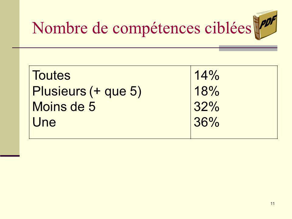 10 Objet(s) dapprentissage ciblé(s) Langue Lire Écrire Communiquer Maths Éduc.physique Univers social C. T. 61% 65% 29% 6% 29% 4% 2%