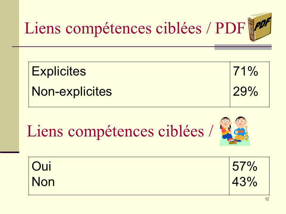 11 Nombre de compétences ciblées Toutes Plusieurs (+ que 5) Moins de 5 Une 14% 18% 32% 36%
