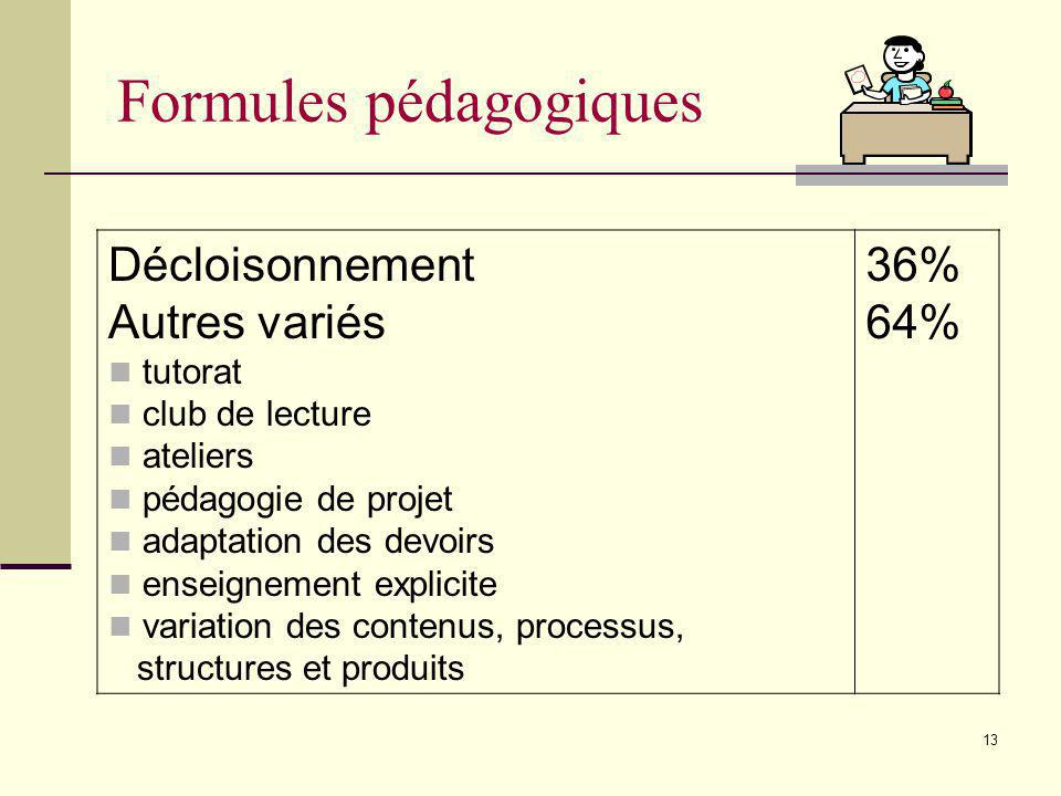 12 Liens compétences ciblées / PDF Explicites Non-explicites 71% 29% Liens compétences ciblées / Oui Non 57% 43%