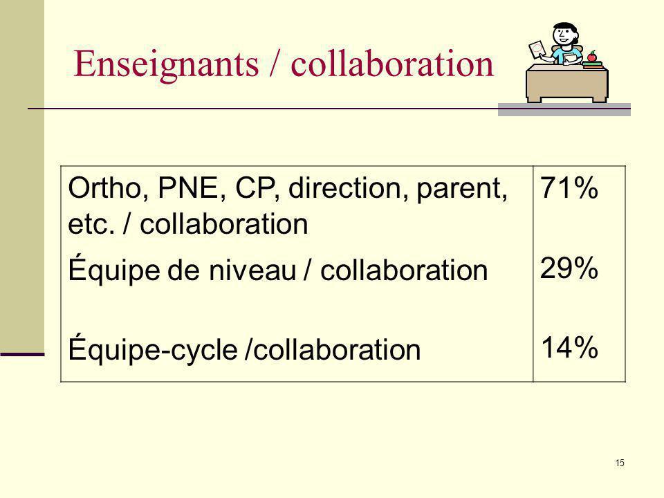14 Ajustements horaire Formation/libération des ens. Aménagement de la classe Création/achat matériel Collaborateurs 50% 21% 61% 50% 71% Milieu