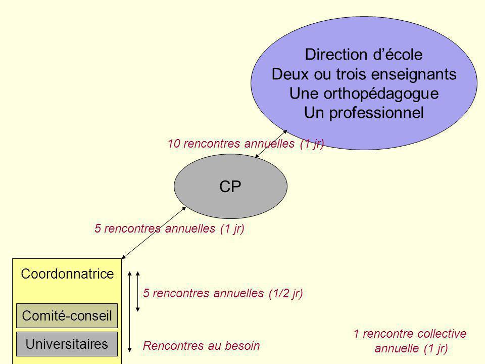 30 Plan de lexposé Synthèse de modèles de DP vécus en Montérégie en 2004-2005 (Volet 2) Aperçu des travaux relatifs à la création et à lexpérimentation de modèles de DP (Volet 3) Léquipe des CP responsables Les équipes-cycles Diffusion Problèmes spécifiques / apport DES, coordonnateurs Questions / réponses