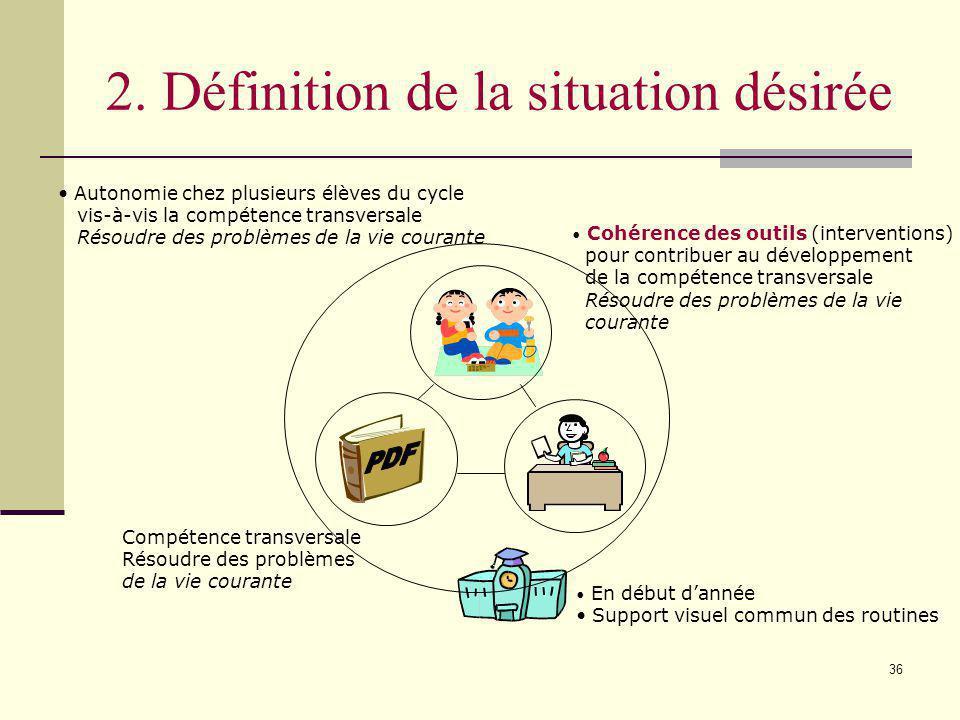 35 1. Définition de la situation actuelle Absence dautonomie chez plusieurs élèves du cycle vis-à-vis la compétence transversale Résoudre des problème