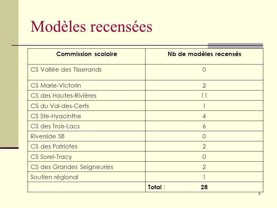 5 Modèles recensées 28 modèles 8 commissions scolaires + soutien régional (adaptation scolaire)