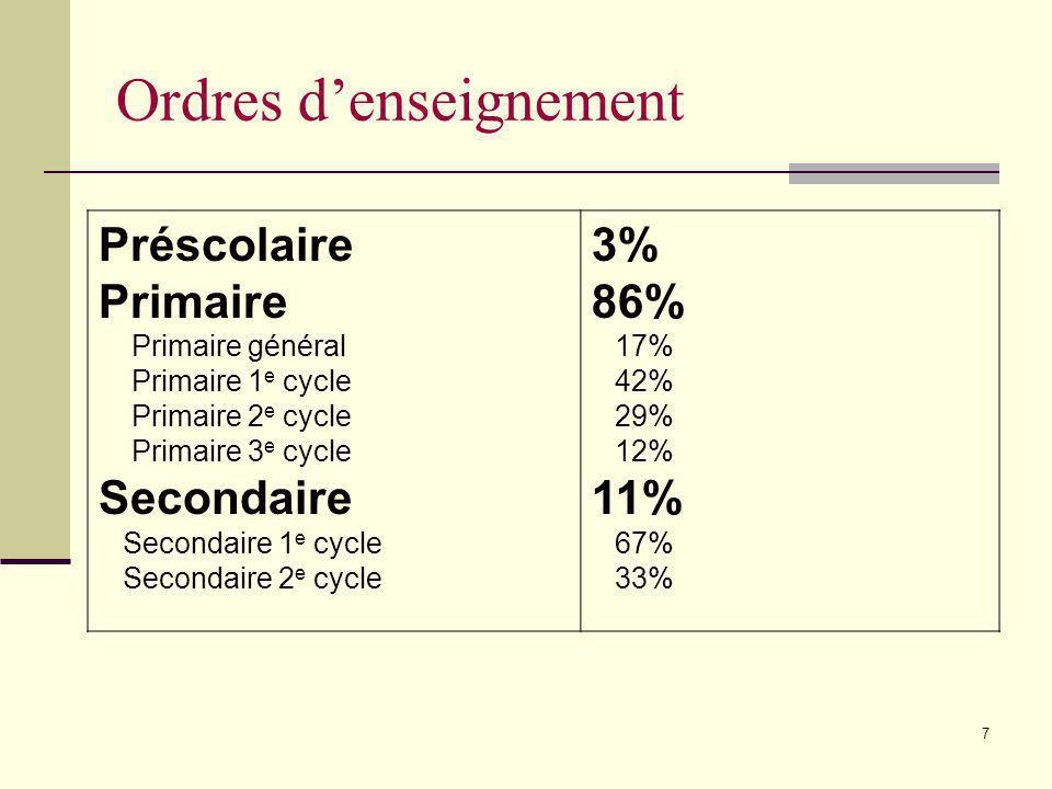 6 Modèles recensées Commission scolaireNb de modèles recensés CS Vallée des Tisserands0 CS Marie-Victorin2 CS des Hautes-Rivières11 CS du Val-des-Cerf