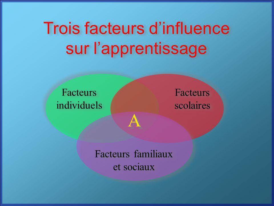 Trois facteurs dinfluence sur lapprentissage Facteurs individuels Facteurs individuels Facteurs scolaires Facteurs familiaux et sociaux Facteurs famil