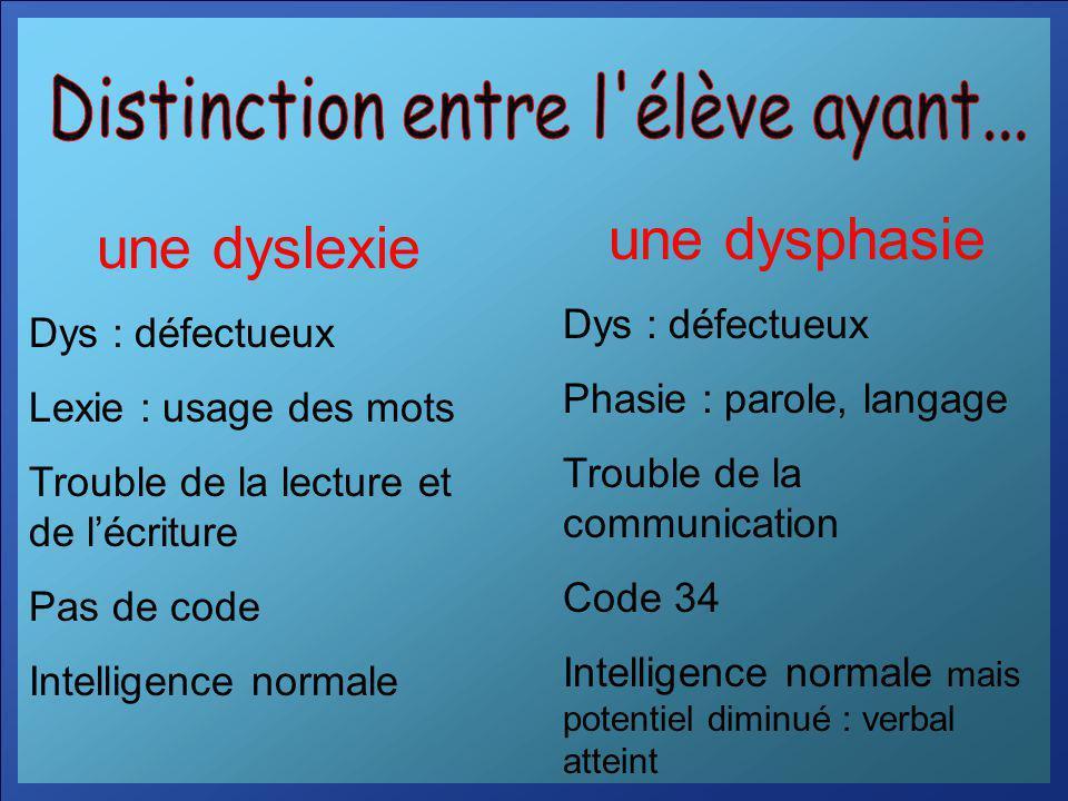 une dyslexie Dys : défectueux Lexie : usage des mots Trouble de la lecture et de lécriture Pas de code Intelligence normale une dysphasie Dys : défect