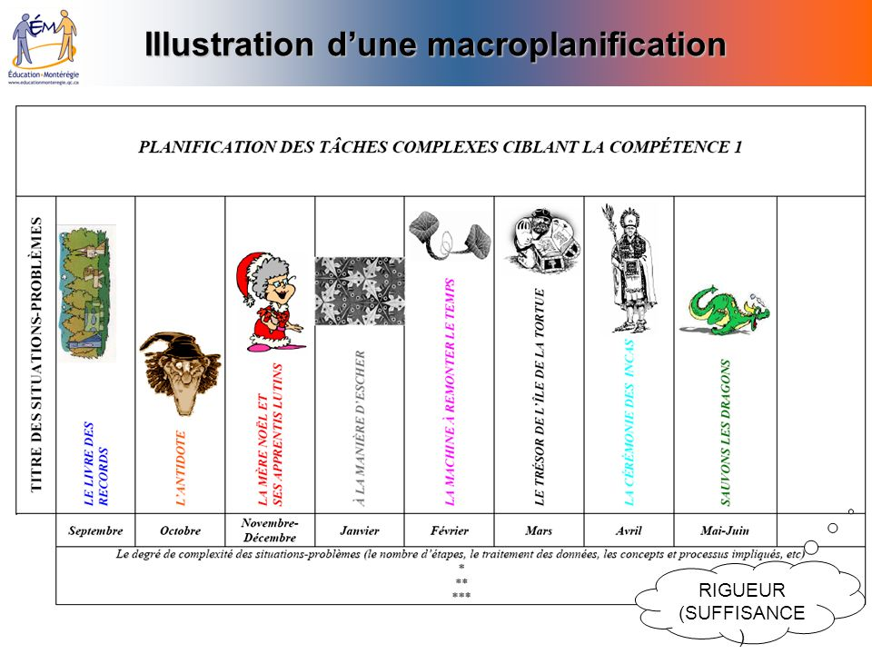Illustration dune macroplanification RIGUEUR (SUFFISANCE )