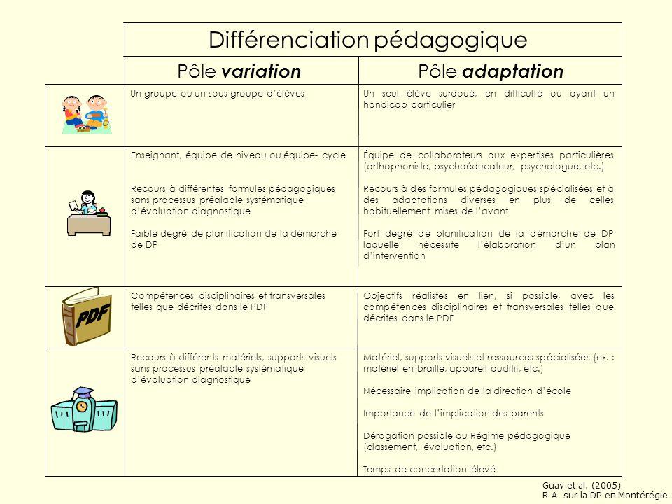 Guay et al. (Déc. 2005) R-A sur la DP en Montérégie Différenciation pédagogique… de la variation à ladaptation Adaptation Variation