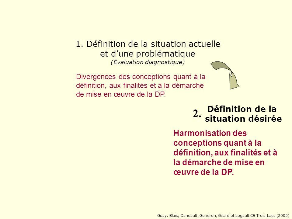APPRENTISSAGE Guay, Blais, Daneault, Gendron, Girard et Legault CS Trois-Lacs (2005) Définition de la situation actuelle et dune problématique Divergences des conceptions quant à la définition, aux finalités et à la démarche de mise en œuvre de la DP.