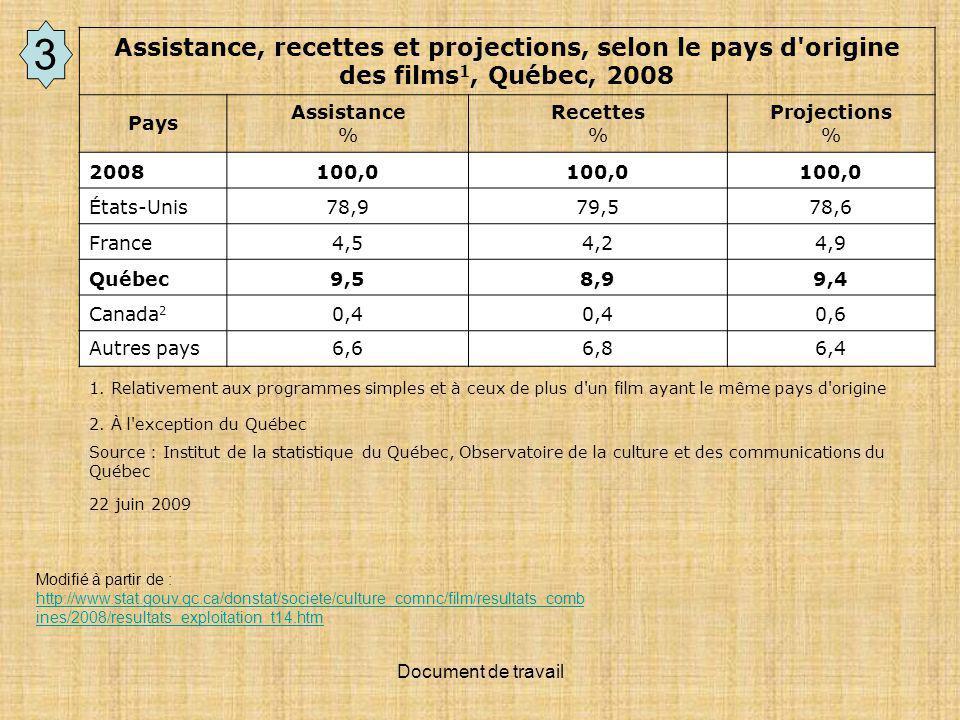 Document de travail Assistance, recettes et projections, selon le pays d origine des films 1, Québec, 2008 Pays Assistance % Recettes % Projections % 2008100,0 États-Unis78,979,578,6 France4,54,24,9 Québec9,58,99,4 Canada 2 0,4 0,6 Autres pays6,66,86,4 1.
