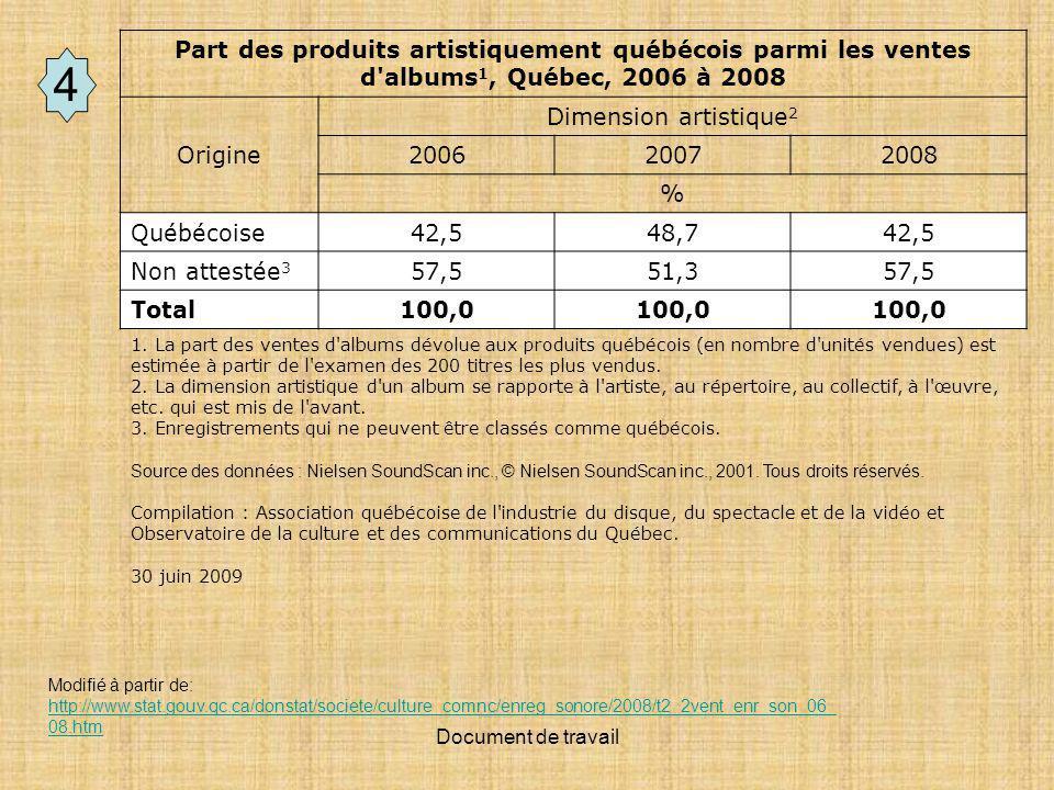 Document de travail Part des produits artistiquement québécois parmi les ventes d albums 1, Québec, 2006 à 2008 Origine Dimension artistique 2 200620072008 % Québécoise 42,548,742,5 Non attestée 3 57,551,357,5 Total100,0 1.