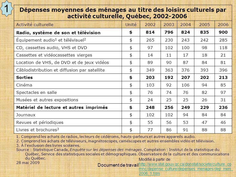 Document de travail Dépenses moyennes des ménages au titre des loisirs culturels par activité culturelle, Québec, 2002-2006 Activité culturelleUnité20022003200420052006 Radio, système de son et télévision $814796824835900 Équipement audio 1 et télévisuel 2 $265230243242285 CD, cassettes audio, VHS et DVD $9710210098118 Cassettes et vidéocassettes vierges $1411171821 Location de VHS, de DVD et de jeux vidéos $8990878481 Câblodistribution et diffusion par satellite $349363376393396 Sorties $203192207202213 Cinéma $103921069485 Spectacles en salle $7674768297 Musées et autres expositions $2425 2631 Matériel de lecture et autres imprimés $248256249229236 Journaux $102 9484 Revues et périodiques $5556534746 Livres et brochures 3 $77869188 1.