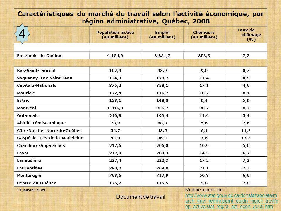 Document de travail Caractéristiques du marché du travail selon l activité économique, par région administrative, Québec, 2008 Population active (en milliers) Emploi (en milliers) Chômeurs (en milliers) Taux de chômage (%) Ensemble du Québec 4 184,93 881,7303,37,2 Bas-Saint-Laurent 102,993,99,08,7 Saguenay–Lac-Saint-Jean 134,2122,711,48,5 Capitale-Nationale 375,2358,117,14,6 Mauricie 127,4116,710,78,4 Estrie 158,1148,89,45,9 Montréal 1 046,9956,290,78,7 Outaouais 210,8199,411,45,4 Abitibi-Témiscamingue 73,968,35,67,6 Côte-Nord et Nord-du-Québec 54,748,56,111,2 Gaspésie–Îles-de-la-Madeleine 44,036,47,617,3 Chaudière-Appalaches 217,6206,810,95,0 Laval 217,8203,314,56,7 Lanaudière 237,4220,317,27,2 Laurentides 290,0269,021,17,3 Montérégie 768,6717,950,86,6 Centre-du-Québec 125,2115,59,87,8 14 janvier 2009 Modifié à partir de: http://www.stat.gouv.qc.ca/donstat/societe/m arch_travl_remnr/parnt_etudn_march_travl/p op_active/stat_reg/ra_act_econ_2008.htm http://www.stat.gouv.qc.ca/donstat/societe/m arch_travl_remnr/parnt_etudn_march_travl/p op_active/stat_reg/ra_act_econ_2008.htm 4