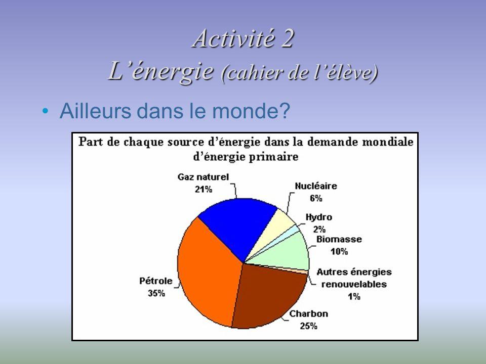 Activité 2 Lénergie (cahier de lélève) Ailleurs dans le monde?