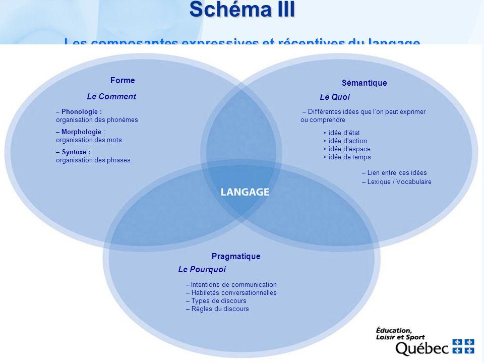 Schéma III Les composantes expressives et réceptives du langage Forme Le Comment – Phonologie : organisation des phonèmes – Morphologie : organisation