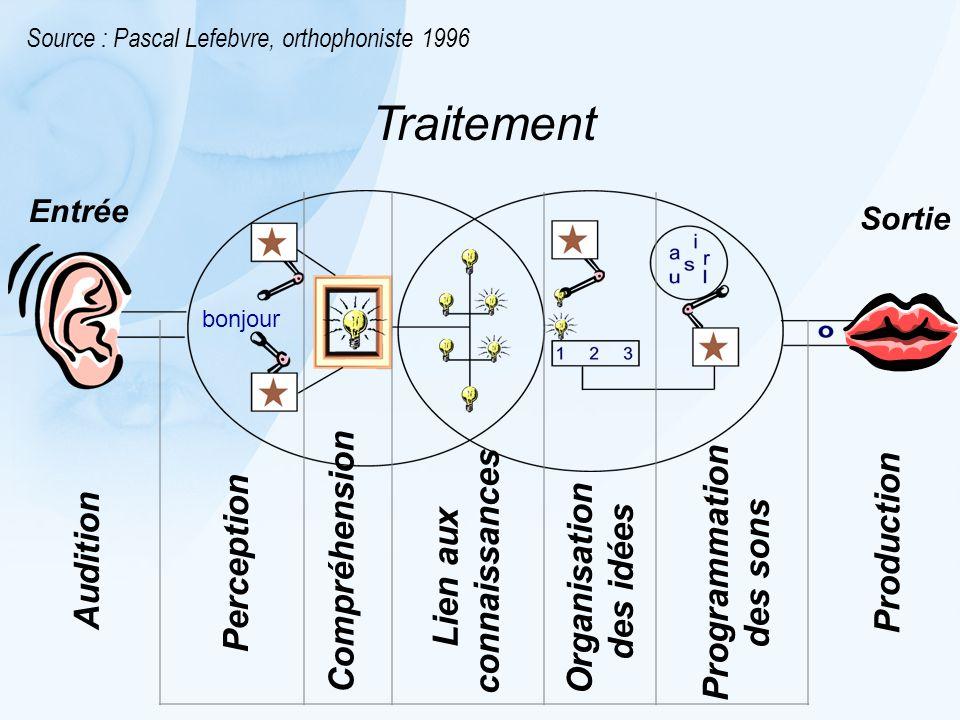 Traitement Source : Pascal Lefebvre, orthophoniste 1996 bonjour Audition Perception Compréhension Lien aux connaissances Organisation des idées Programmation des sons Production Entrée Sortie